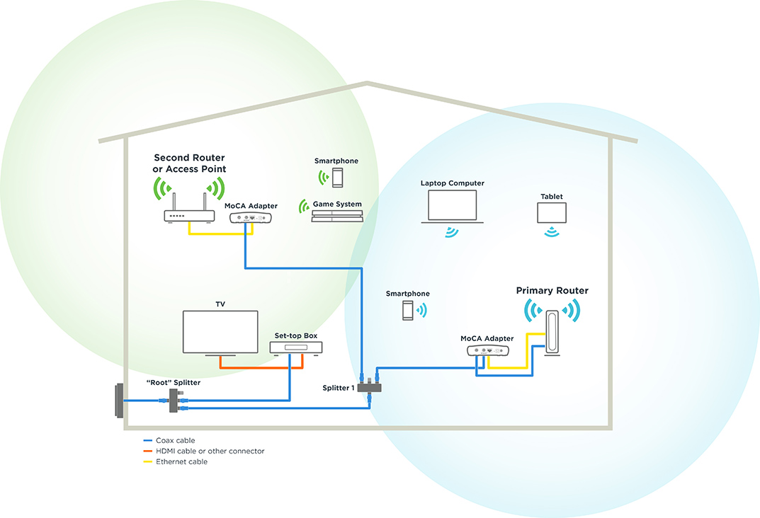 Using MoCA with a WiFi Router - Motorola Network | Tv With Wireless Router With Cable Connection Diagram |  | Modems + Routers